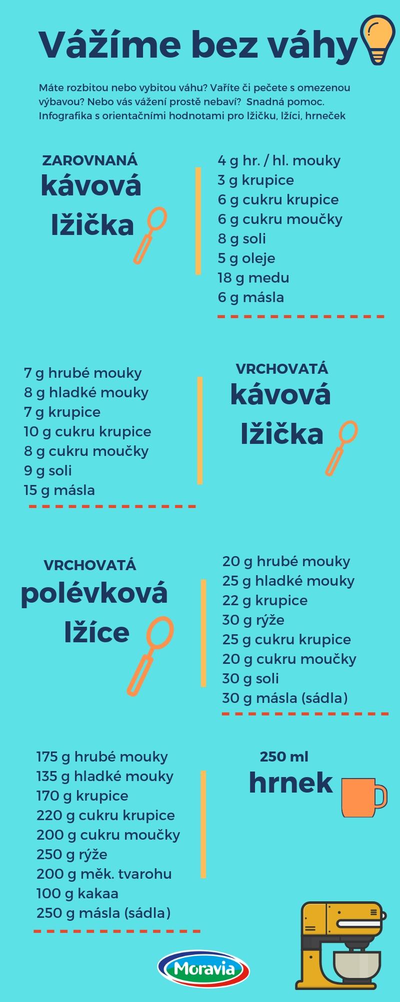 Infografika - Vážíme bez váhy